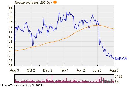 Saputo Inc 200 Day Moving Average Chart