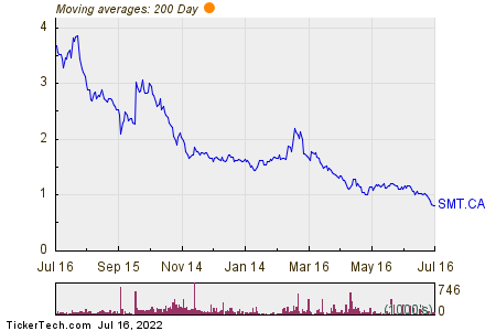 Sierra Metals Inc 200 Day Moving Average Chart