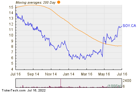 Sunopta Inc 200 Day Moving Average Chart