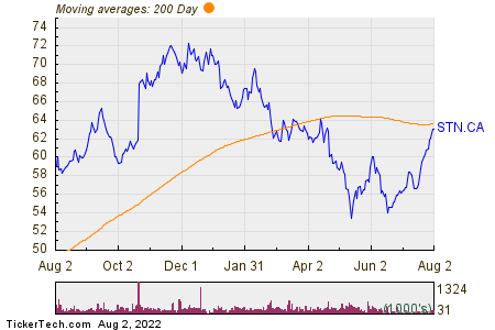 Stantec Inc 200 Day Moving Average Chart