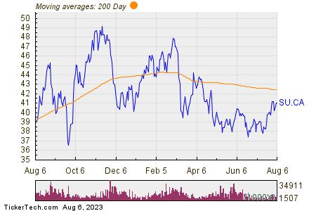 Suncor Energy Inc 200 Day Moving Average Chart