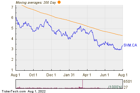 Silvercorp Metals Inc 200 Day Moving Average Chart