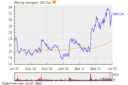 Sierra Wireless Incorporated 200 Day Moving Average Chart