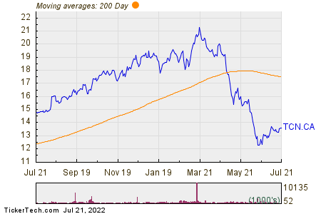 Tricon Residential Inc 200 Day Moving Average Chart