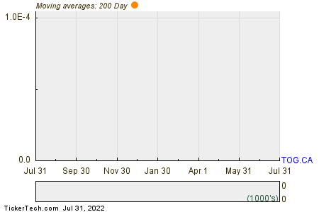 TORC Oil & Gas Ltd. 200 Day Moving Average Chart