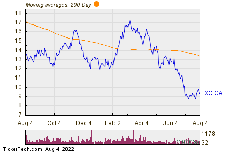Torex Gold Resources Inc 200 Day Moving Average Chart