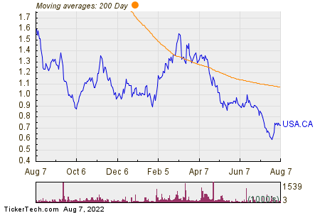 Americas Gold & Silver Corp 200 Day Moving Average Chart