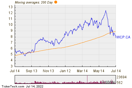 Whitecap Resources Inc 200 Day Moving Average Chart