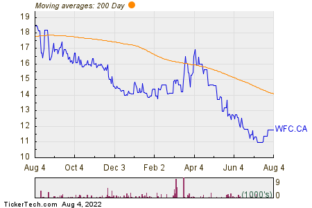Wall Financial Corp 200 Day Moving Average Chart