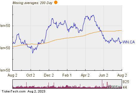 George Weston Ltd 200 Day Moving Average Chart
