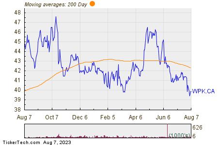Winpak, Ltd. 200 Day Moving Average Chart
