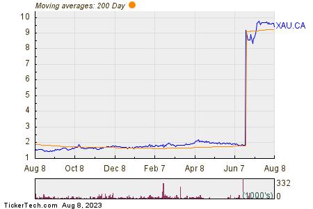 GoldMoney Inc 200 Day Moving Average Chart