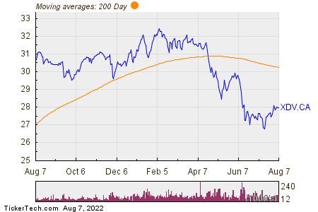Dow Jones Canada Select Dividend Index Fund 200 Day Moving Average Chart
