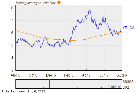 Yamana Gold Inc 200 Day Moving Average Chart