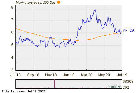 Yamana Gold Incorporated 200 Day Moving Average Chart