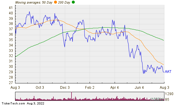 American Assets Trust Inc Moving Averages Chart