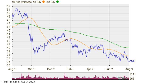 Avangrid Inc Moving Averages Chart