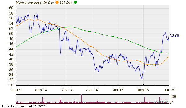 Agilysys Inc Moving Averages Chart