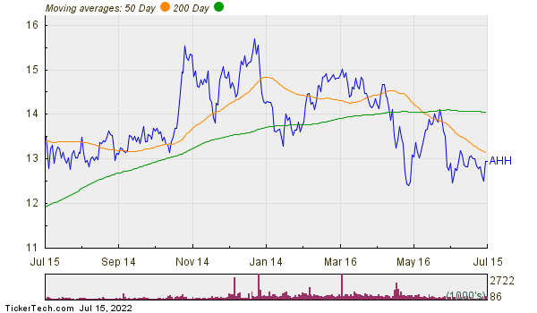 Armada Hoffler Properties Inc Moving Averages Chart