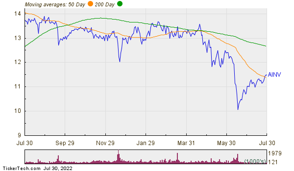 Apollo Investment Corporation Moving Averages Chart