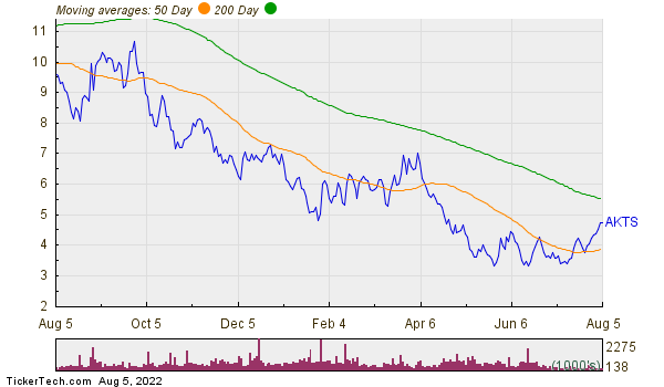 Akoustis Technologies Inc Moving Averages Chart