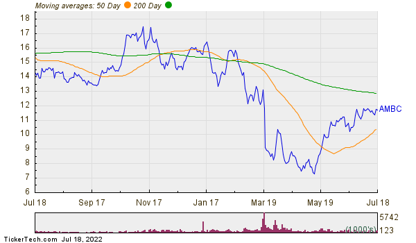 Ambac Financial Group, Inc. Moving Averages Chart