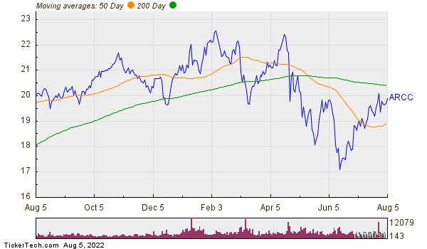 Ares Capital Corporation Moving Averages Chart