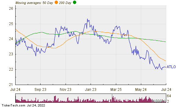 Ames National Corp. Moving Averages Chart