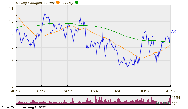 American Axle & Manufacturing Holdings Inc Moving Averages Chart