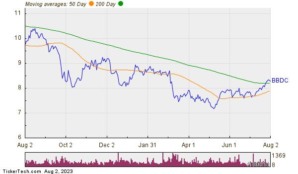Barings BDC Inc Moving Averages Chart