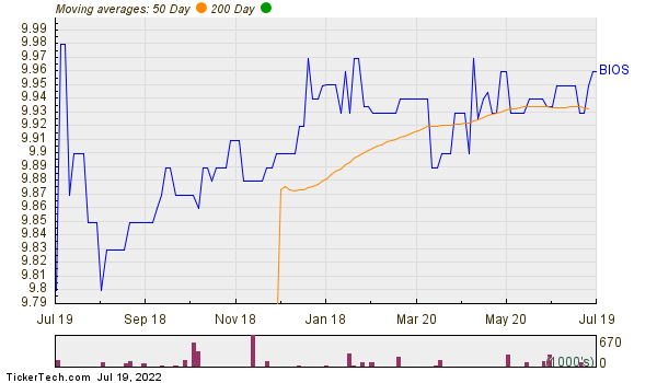 BioScrip Inc Moving Averages Chart