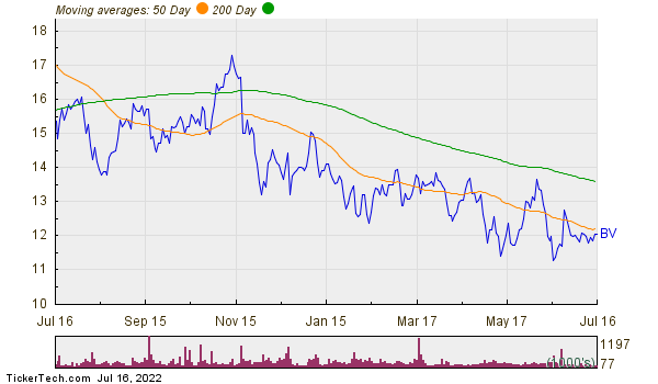 Bazaarvoice Inc. Moving Averages Chart