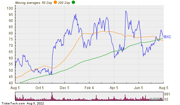 BlueLinx Holdings Inc Moving Averages Chart