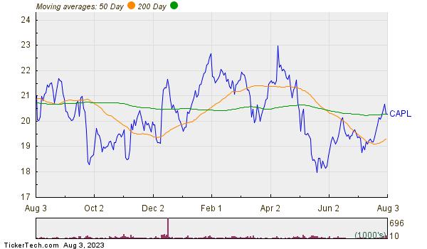 CrossAmerica Partners LP Moving Averages Chart