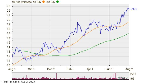 Cars.com Inc Moving Averages Chart