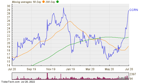 Cross Country Healthcare Inc Moving Averages Chart