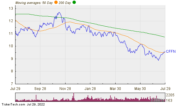 Capitol Federal Financial Inc Moving Averages Chart