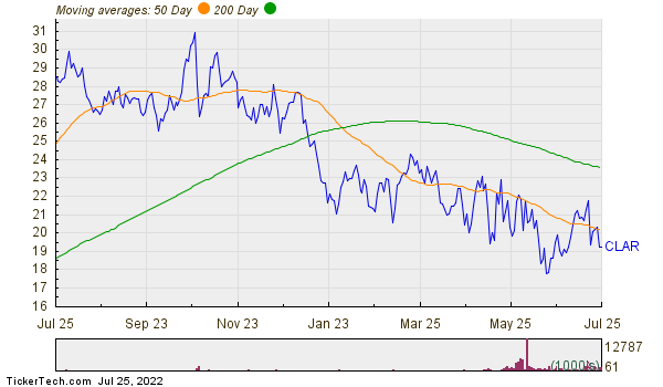 Clarus Corp  Moving Averages Chart