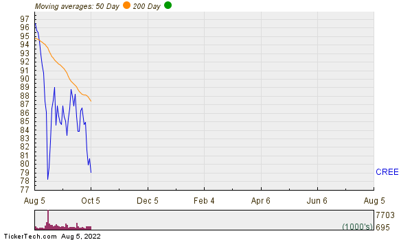 Cree, Inc. Moving Averages Chart