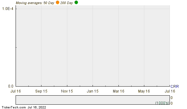 Carbo Ceramics Inc. Moving Averages Chart