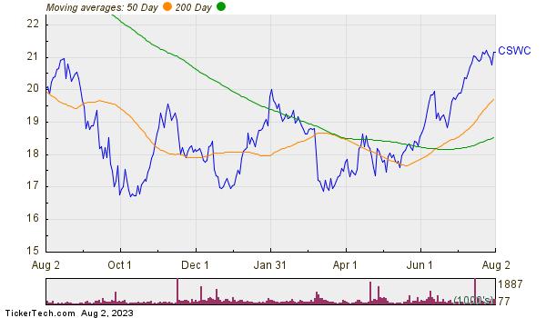 Capital Southwest Corporation Moving Averages Chart