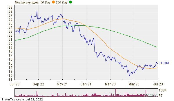 ChannelAdvisor Corp Moving Averages Chart