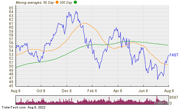 Fastenal Co. Moving Averages Chart