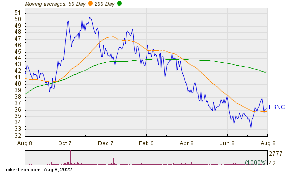 First Bancorp  Moving Averages Chart