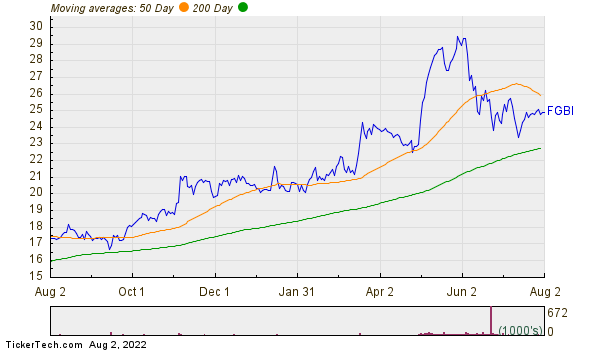 First Guaranty Bancshares, Inc. Moving Averages Chart
