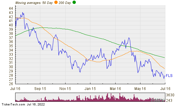 Flowserve Corp Moving Averages Chart