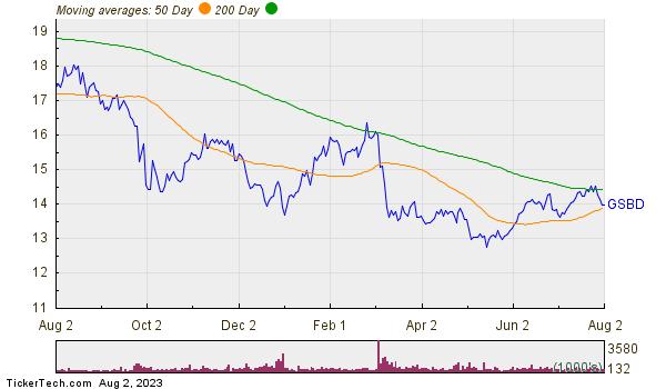 Goldman Sachs BDC Inc Moving Averages Chart