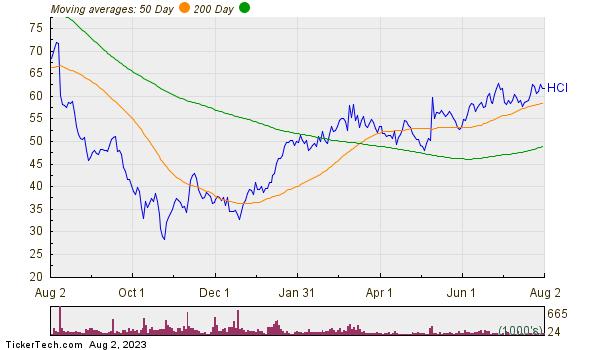 HCI Group Inc Moving Averages Chart
