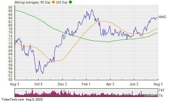 Howard Hughes Corp Moving Averages Chart