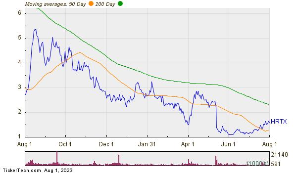 Heron Therapeutics Inc Moving Averages Chart